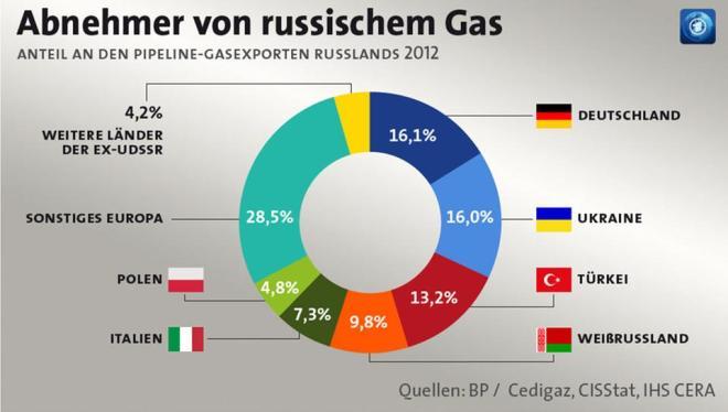 15.11.24-Abnehmer von russischem Gas