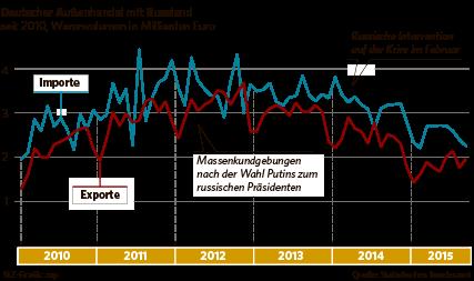 15.12.04-grafik-russland