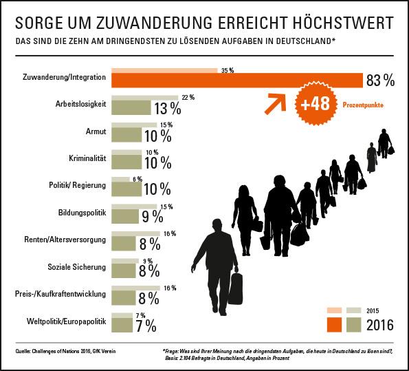 Infografik Zuwanderung-2016_RZ.indd