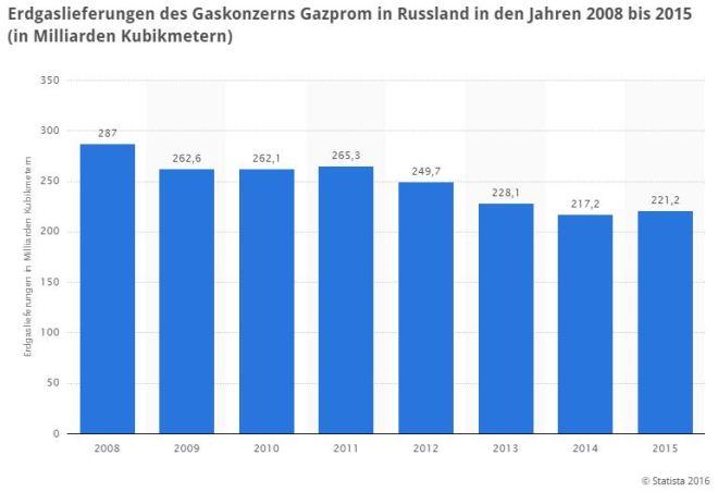 16-12-06-gazprom-gas